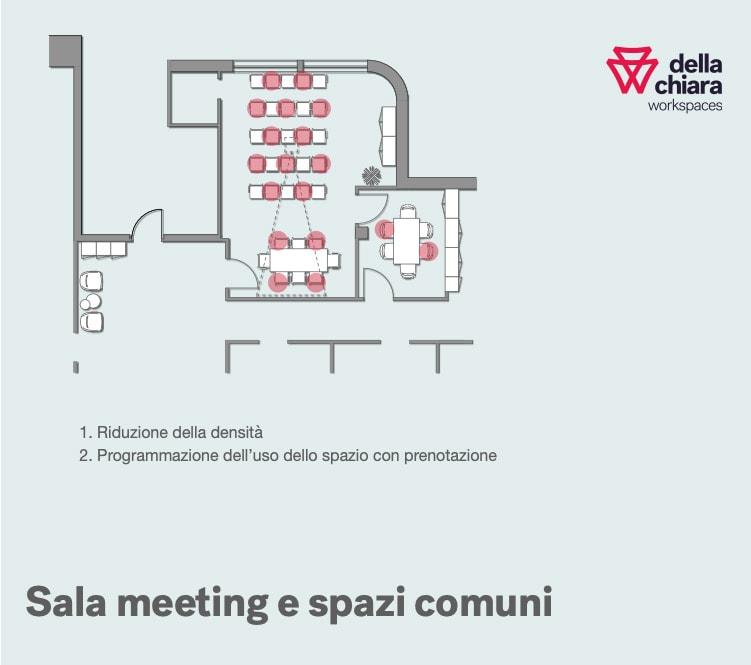 Covid fase 2. proposta layout spazi comuni e sale meeting Della Chiara.
