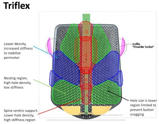 Herman Miller Verus sedia ufficio - schienale Triflex dettagli